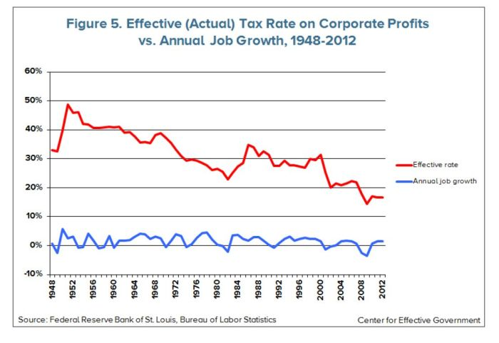Corporate Tax Rates and Job Growth