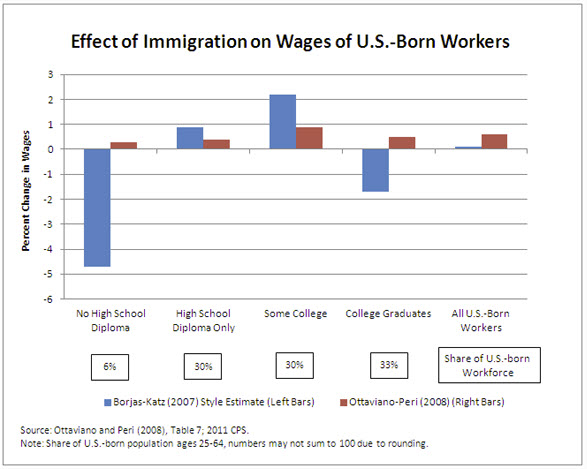 Effects of Immigration on Wages